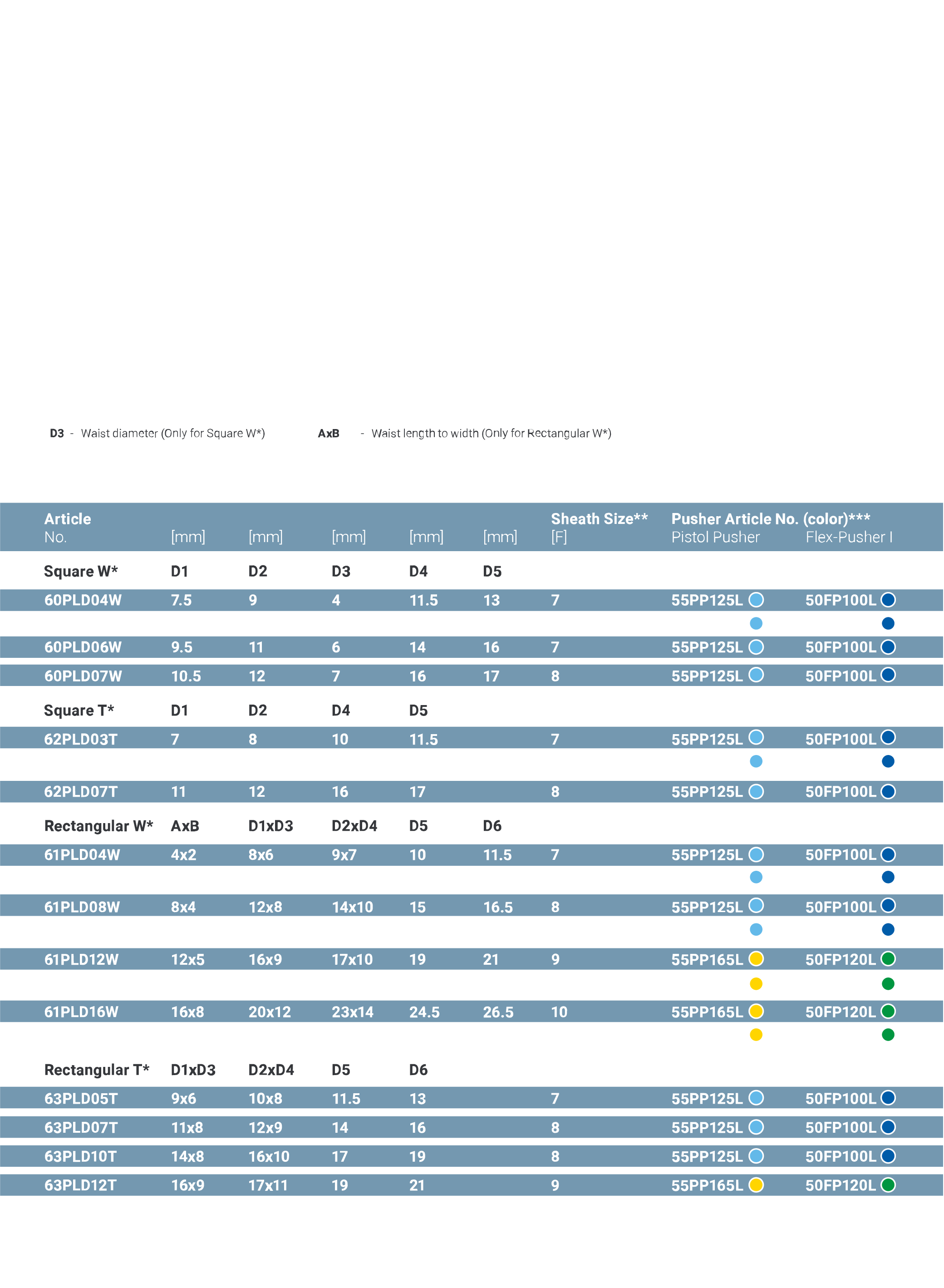 pld product specifications